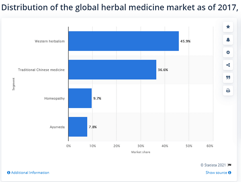 Herbal medicine statistics